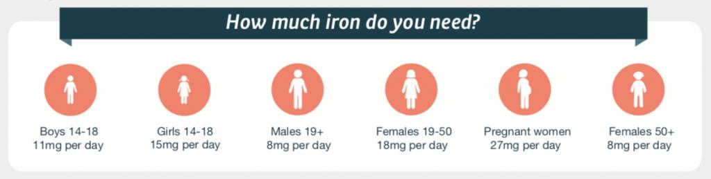 iron need